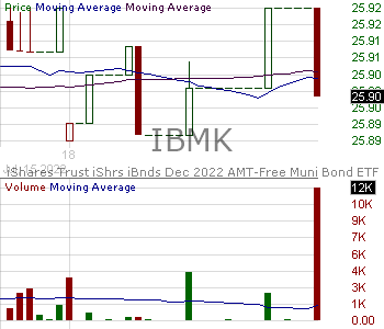 IBMK - iShares iBonds Dec 2022 Term Muni Bond ETF 15 minute intraday candlestick chart with less than 1 minute delay