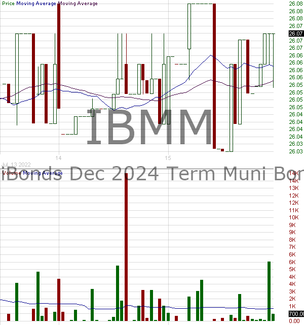 IBMM - iShares iBonds Dec 2024 Term Muni Bond ETF 15 minute intraday candlestick chart with less than 1 minute delay