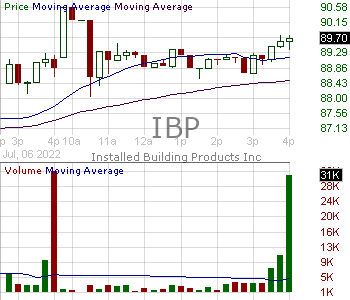 IBP - Installed Building Products Inc. 15 minute intraday candlestick chart with less than 1 minute delay