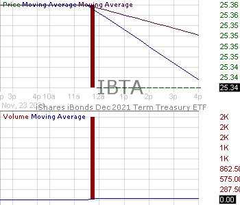 IBTA - iShares iBonds Dec 2021 Term Treasury ETF 15 minute intraday candlestick chart with less than 1 minute delay