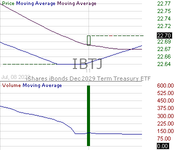 IBTJ - iShares iBonds Dec 2029 Term Treasury ETF 15 minute intraday candlestick chart with less than 1 minute delay