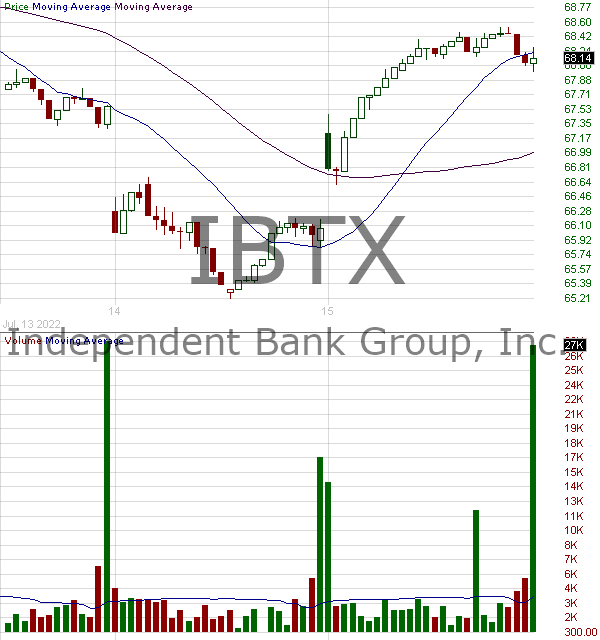 IBTX - Independent Bank Group Inc 15 minute intraday candlestick chart with less than 1 minute delay