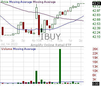 IBUY - Amplify Online Retail ETF 15 minute intraday candlestick chart with less than 1 minute delay