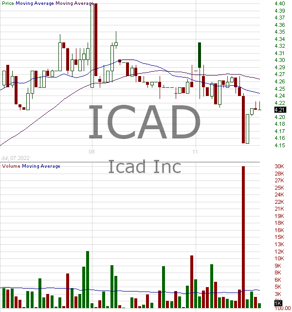 ICAD - icad inc. 15 minute intraday candlestick chart with less than 1 minute delay