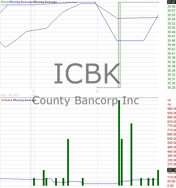 ICBK - County Bancorp Inc. 15 minute intraday candlestick chart with less than 1 minute delay
