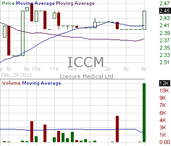 ICCM - IceCure Medical Ltd. 15 minute intraday candlestick chart ~15 minute delay