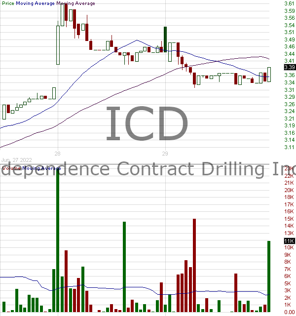 ICD - Independence Contract Drilling Inc. 15 minute intraday candlestick chart with less than 1 minute delay