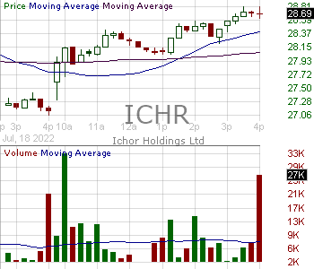 ICHR - Ichor Holdings 15 minute intraday candlestick chart with less than 1 minute delay
