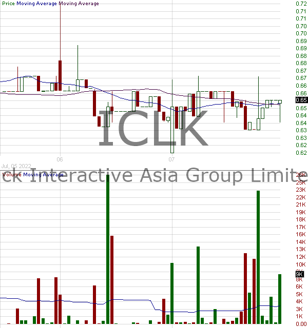 ICLK - iClick Interactive Asia Group Limited - ADR 15 minute intraday candlestick chart with less than 1 minute delay