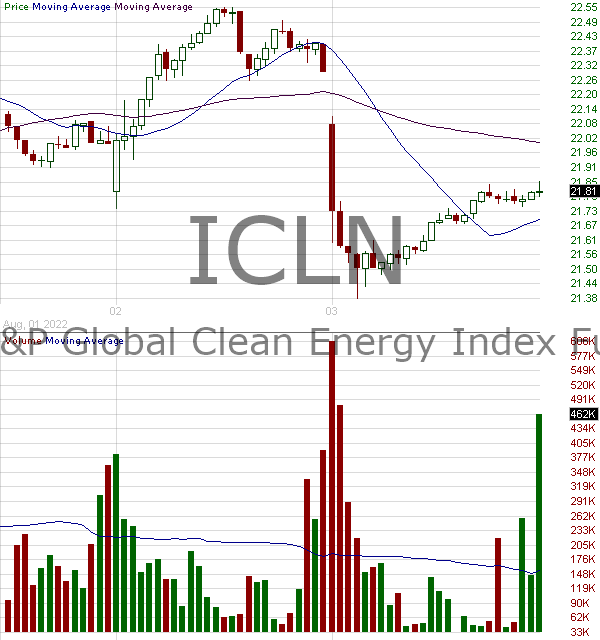 ICLN - iShares SP Global Clean Energy Index Fund 15 minute intraday candlestick chart with less than 1 minute delay