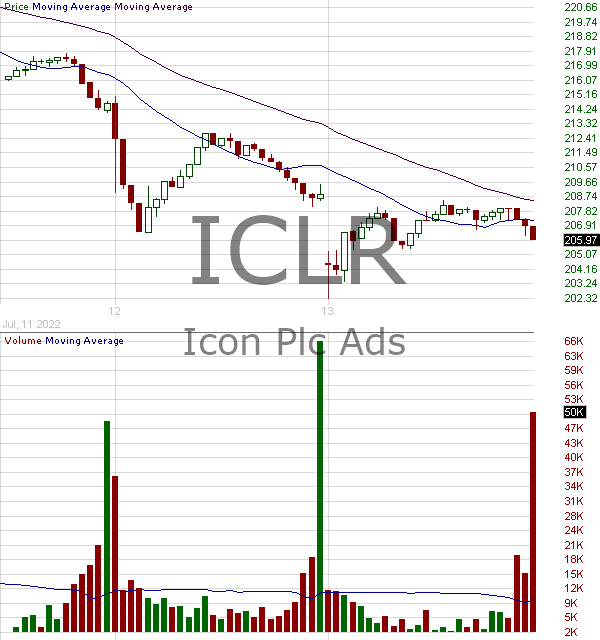 ICLR - ICON plc 15 minute intraday candlestick chart with less than 1 minute delay