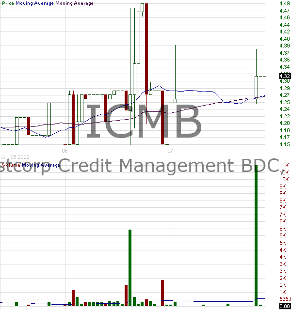 ICMB - Investcorp Credit Management BDC Inc. 15 minute intraday candlestick chart with less than 1 minute delay