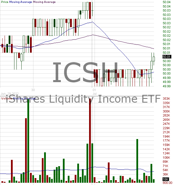 ICSH - iShares Ultra Short-Term Bond ETF 15 minute intraday candlestick chart with less than 1 minute delay