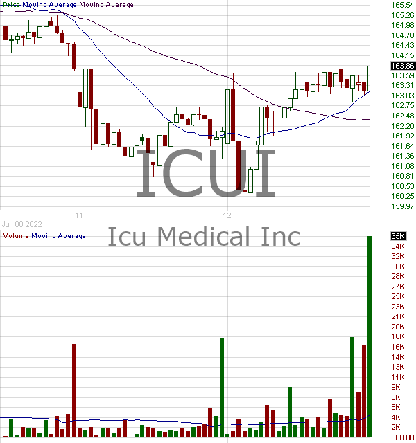 ICUI - ICU Medical Inc. 15 minute intraday candlestick chart with less than 1 minute delay
