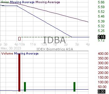 IDBA - IDEX Biometrics ASA - ADR 15 minute intraday candlestick chart with less than 1 minute delay