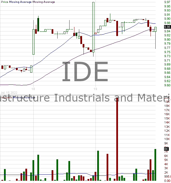 IDE - Voya Infrastructure Industrials and Materials Fund 15 minute intraday candlestick chart with less than 1 minute delay