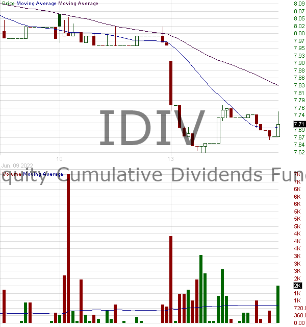 IDIV - U.S. Equity Cumulative Dividends Fund Series 2027 Shares 15 minute intraday candlestick chart with less than 1 minute delay