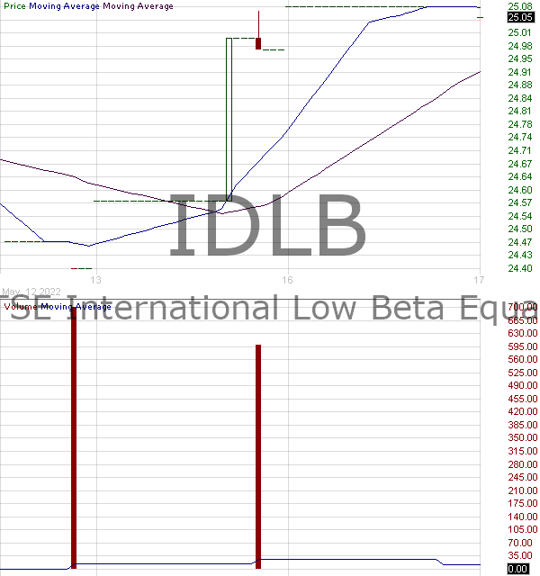 IDLB - Invesco FTSE International Low Beta Equal Weight ETF 15 minute intraday candlestick chart with less than 1 minute delay