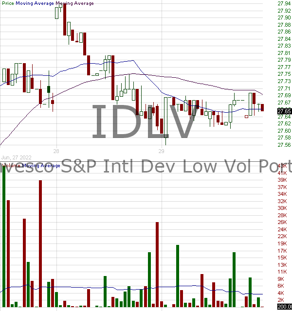 IDLV - Invesco SP International Developed Low Volatility ETF 15 minute intraday candlestick chart with less than 1 minute delay