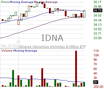 IDNA - iShares Genomics Immunology and Healthcare ETF 15 minute intraday candlestick chart with less than 1 minute delay
