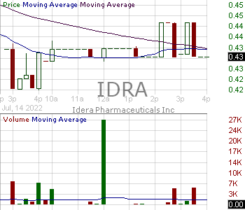 IDRA - Idera Pharmaceuticals Inc. 15 minute intraday candlestick chart with less than 1 minute delay
