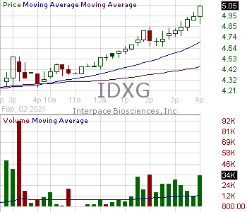 IDXG - Interpace Biosciences Inc. 15 minute intraday candlestick chart with less than 1 minute delay