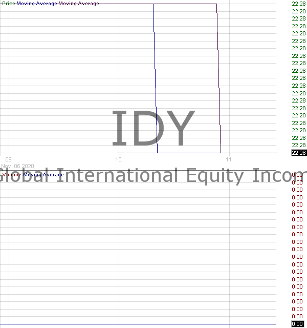 IDY - Pacific Global International Equity Income ETF 15 minute intraday candlestick chart with less than 1 minute delay