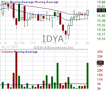 IDYA - IDEAYA Biosciences Inc. 15 minute intraday candlestick chart with less than 1 minute delay