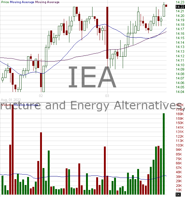 IEA - Infrastructure and Energy Alternatives Inc. 15 minute intraday candlestick chart with less than 1 minute delay