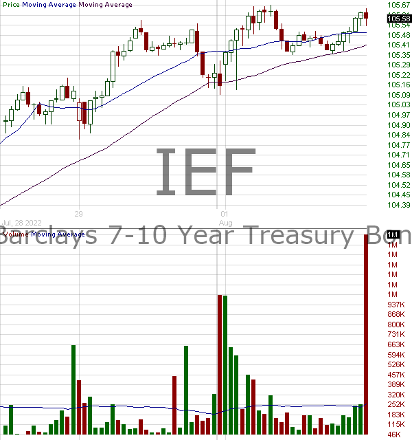 IEF - iShares 7-10 Year Treasury Bond ETF 15 minute intraday candlestick chart with less than 1 minute delay