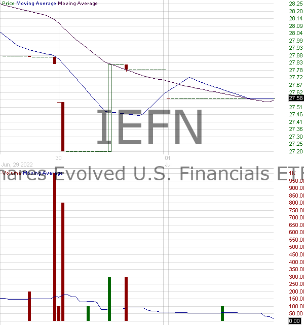 IEFN - iShares Evolved U.S. Financials ETF 15 minute intraday candlestick chart with less than 1 minute delay