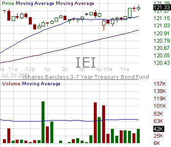 IEI - iShares 3-7 Year Treasury Bond ETF 15 minute intraday candlestick chart with less than 1 minute delay