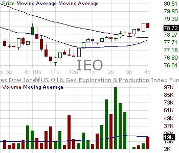 IEO - iShares U.S. Oil Gas Exploration Production ETF 15 minute intraday candlestick chart with less than 1 minute delay
