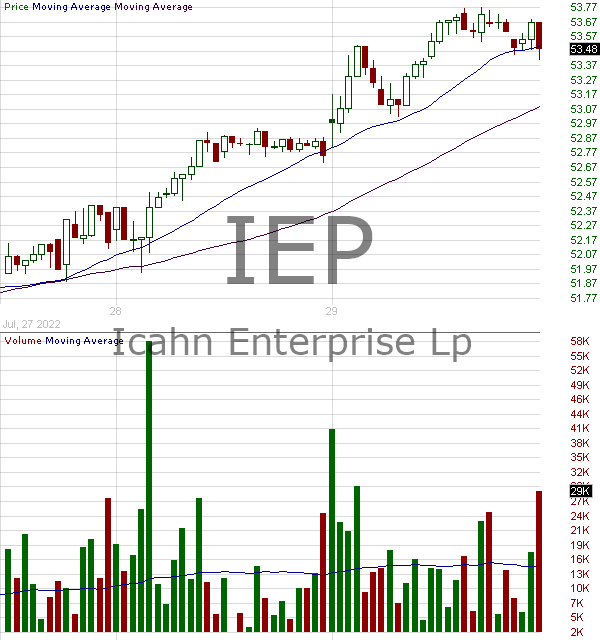 IEP - Icahn Enterprises L.P. - Depositary units 15 minute intraday candlestick chart with less than 1 minute delay