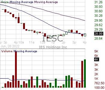 IESC - IES Holdings Inc. 15 minute intraday candlestick chart with less than 1 minute delay