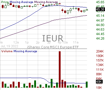 IEUR - iShares Core MSCI Europe ETF 15 minute intraday candlestick chart with less than 1 minute delay