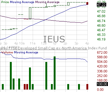 IEUS - iShares MSCI Europe Small-Cap ETF 15 minute intraday candlestick chart with less than 1 minute delay