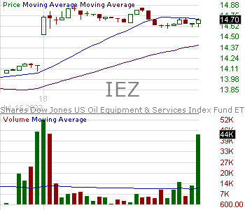 IEZ - iShares U.S. Oil Equipment Services ETF 15 minute intraday candlestick chart with less than 1 minute delay