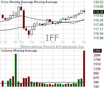 IFF - Internationa Flavors Fragrances Inc. 15 minute intraday candlestick chart with less than 1 minute delay