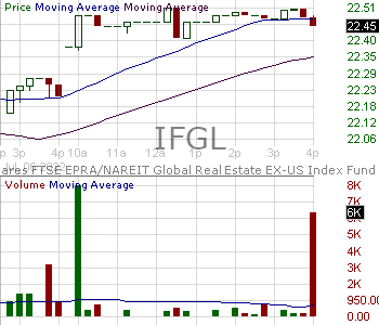 IFGL - iShares FTSE EPRA-NAREIT Global Real Estate ex-U.S. Index Fund 15 minute intraday candlestick chart with less than 1 minute delay