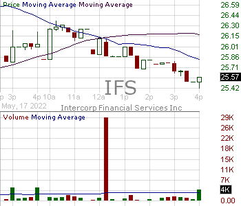 IFS - Intercorp Financial Services Inc. Common Shares 15 minute intraday candlestick chart with less than 1 minute delay