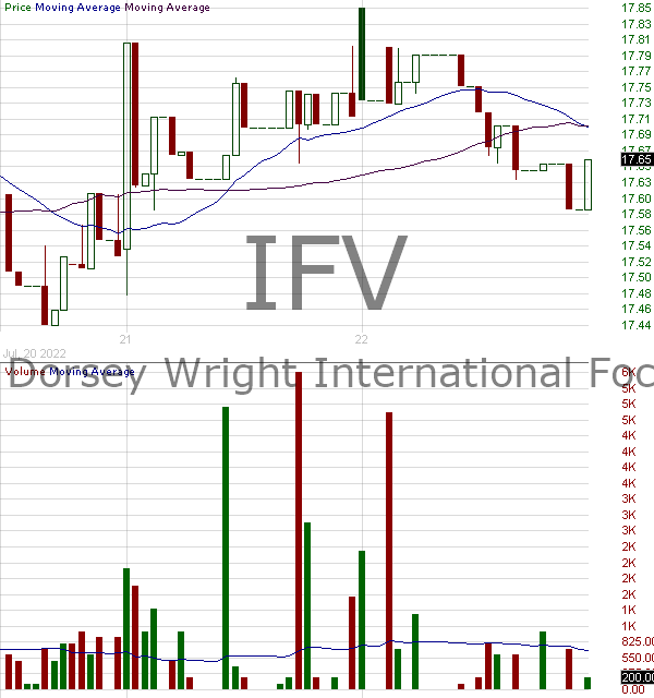 IFV - First Trust Dorsey Wright International Focus 5 ETF 15 minute intraday candlestick chart with less than 1 minute delay