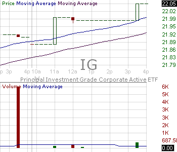 IG - Principal Investment Grade Corporate Active ETF 15 minute intraday candlestick chart with less than 1 minute delay