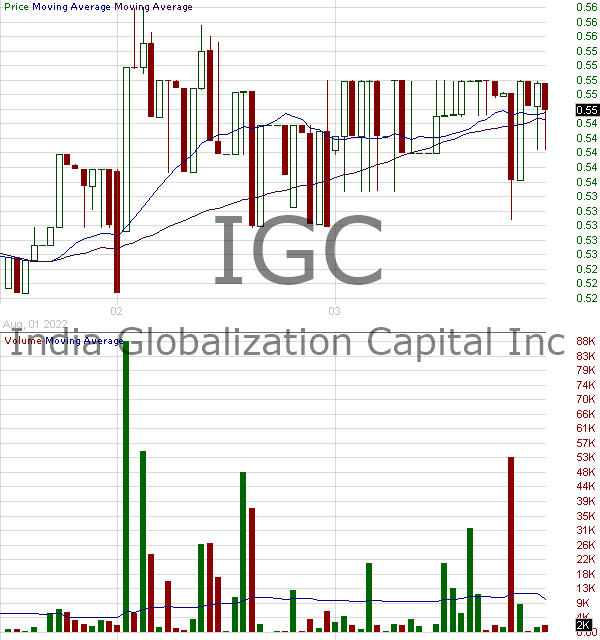 IGC - India Globalization Capital Inc. 15 minute intraday candlestick chart with less than 1 minute delay