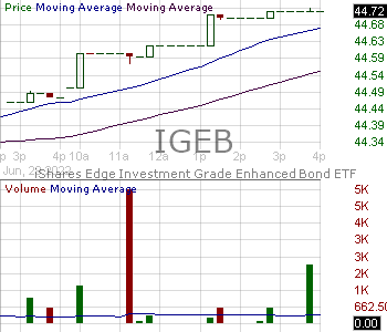 IGEB - iShares Investment Grade Bond Factor ETF 15 minute intraday candlestick chart with less than 1 minute delay