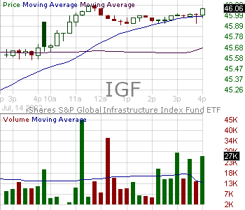 IGF - iShares Global Infrastructure ETF 15 minute intraday candlestick chart with less than 1 minute delay