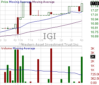 IGI - Western Asset Investment Grade Defined Opportunity Trust Inc. 15 minute intraday candlestick chart with less than 1 minute delay