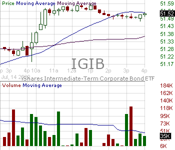 IGIB - iShares Intermediate-Term Corporate Bond ETF 15 minute intraday candlestick chart with less than 1 minute delay
