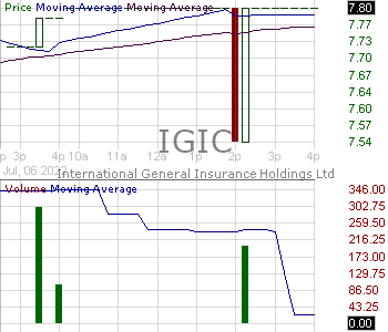 IGIC - International General Insurance Holdings Ltd. 15 minute intraday candlestick chart with less than 1 minute delay