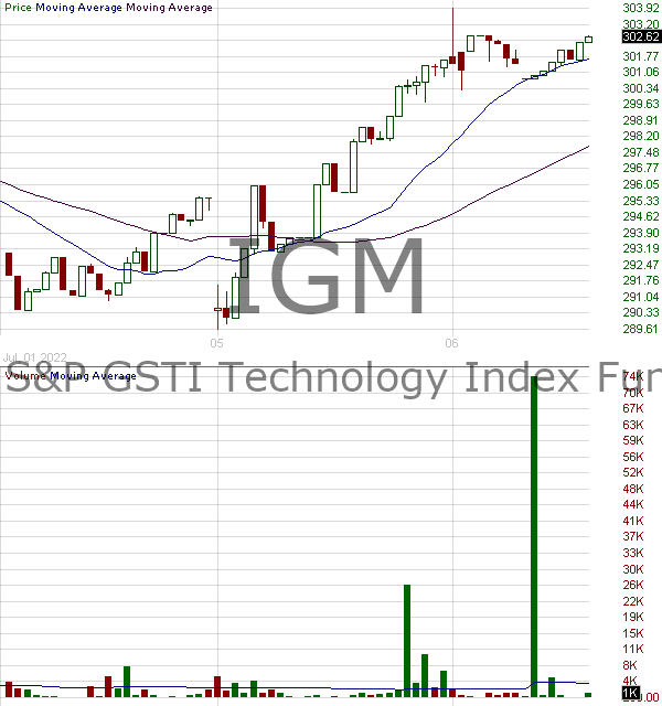 IGM - iShares Expanded Tech Sector ETF 15 minute intraday candlestick chart with less than 1 minute delay